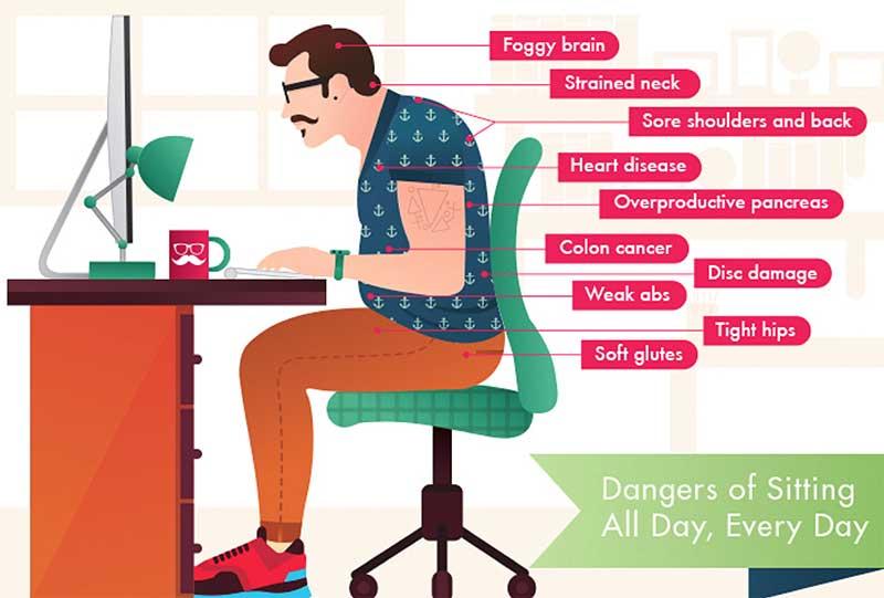 Sitting Posture Genesis Chiropractic